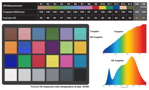 TruColor LS 3200K comparado con una fuente de tungsteno tradicional