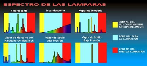 Atención a la luz de sodio de baja presión. Comparativa tomada de la web de AstroGranada.
