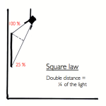 La ley de la distancia al cuadrado, que se puede compensar con el asimétrico